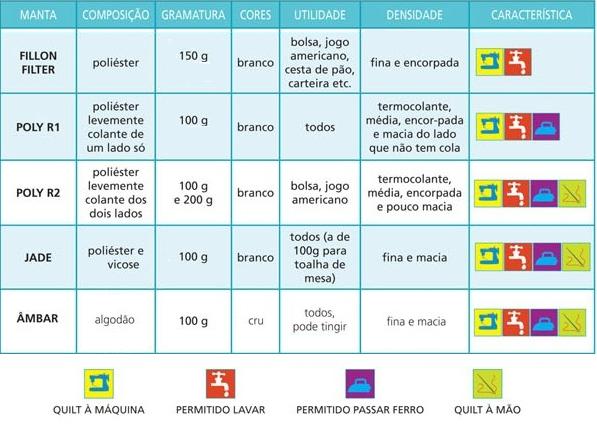 Tabela Pegorari